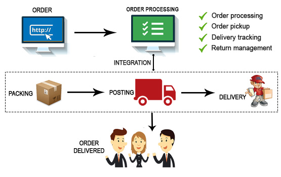 Shipping Module Integration